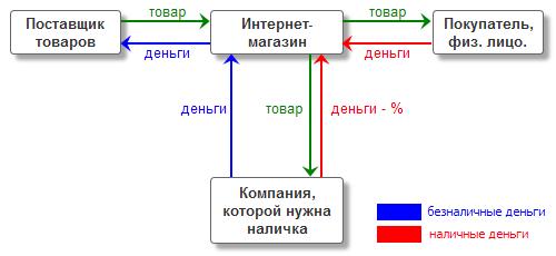 dengi_tovar
