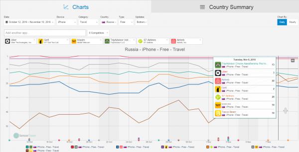 top-charts