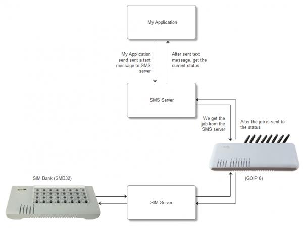 Goip8+SMB32+SMS_Server